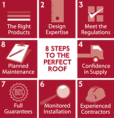 8 Steps to a #PerfectRoof Infographic