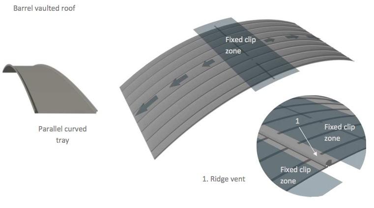 Standing Seam Zinc Roofing Design Part 3: Four Zinc Roof Shapes
