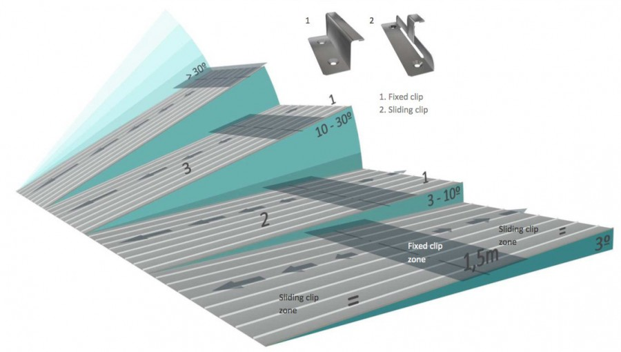 Standing Seam Zinc Roofing Design Part 1 An Introduction